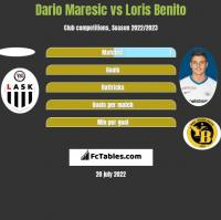 Dario Maresic vs Loris Benito h2h player stats