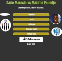 Dario Maresic vs Maxime Poundje h2h player stats