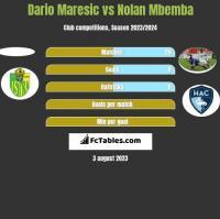 Dario Maresic vs Nolan Mbemba h2h player stats