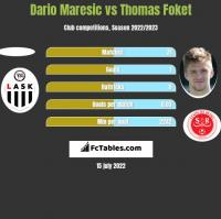 Dario Maresic vs Thomas Foket h2h player stats