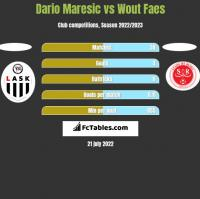 Dario Maresic vs Wout Faes h2h player stats