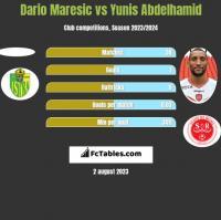 Dario Maresic vs Yunis Abdelhamid h2h player stats
