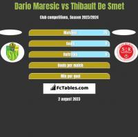 Dario Maresic vs Thibault De Smet h2h player stats