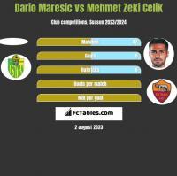 Dario Maresic vs Mehmet Zeki Celik h2h player stats