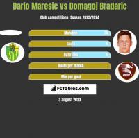Dario Maresic vs Domagoj Bradaric h2h player stats