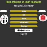 Dario Maresic vs Fode Doucoure h2h player stats