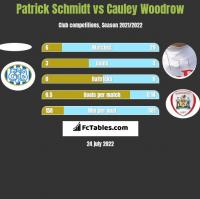Patrick Schmidt vs Cauley Woodrow h2h player stats
