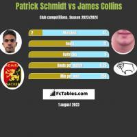 Patrick Schmidt vs James Collins h2h player stats