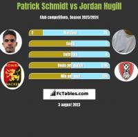 Patrick Schmidt vs Jordan Hugill h2h player stats