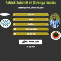 Patrick Schmidt vs Kazenga LuaLua h2h player stats