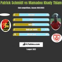 Patrick Schmidt vs Mamadou Khady Thiam h2h player stats