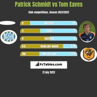 Patrick Schmidt vs Tom Eaves h2h player stats