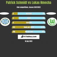 Patrick Schmidt vs Lukas Nmecha h2h player stats