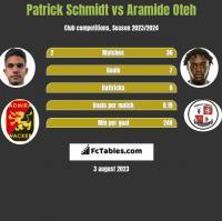 Patrick Schmidt vs Aramide Oteh h2h player stats