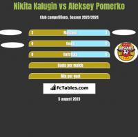 Nikita Kalugin vs Aleksey Pomerko h2h player stats