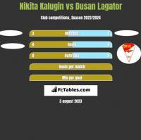 Nikita Kalugin vs Dusan Lagator h2h player stats