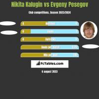 Nikita Kalugin vs Evgeny Pesegov h2h player stats