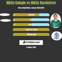 Nikita Kalugin vs Nikita Burmistrov h2h player stats