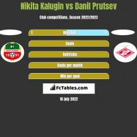 Nikita Kalugin vs Danil Prutsev h2h player stats