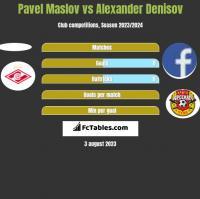 Pavel Maslov vs Alexander Denisov h2h player stats