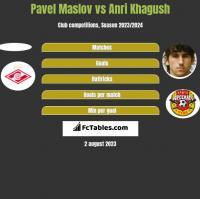 Pavel Maslov vs Anri Khagush h2h player stats