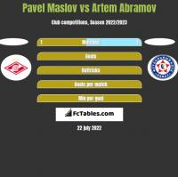 Pavel Maslov vs Artem Abramov h2h player stats