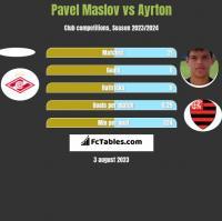 Pavel Maslov vs Ayrton h2h player stats