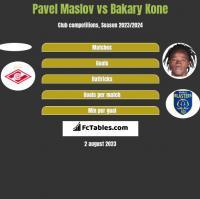 Pavel Maslov vs Bakary Kone h2h player stats