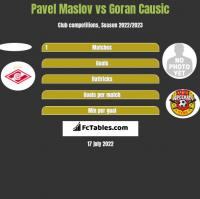 Pavel Maslov vs Goran Causic h2h player stats