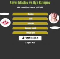 Pavel Maslov vs Ilya Kutepov h2h player stats