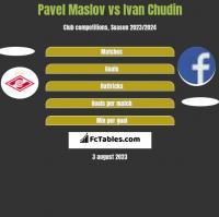 Pavel Maslov vs Ivan Chudin h2h player stats