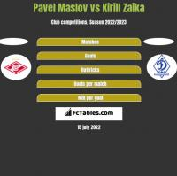 Pavel Maslov vs Kirill Zaika h2h player stats