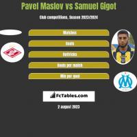 Pavel Maslov vs Samuel Gigot h2h player stats