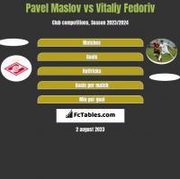 Pavel Maslov vs Vitaliy Fedoriv h2h player stats