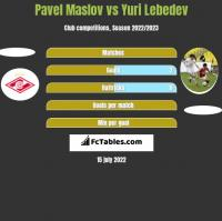 Pavel Maslov vs Yuri Lebedev h2h player stats