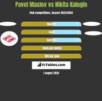 Pavel Maslov vs Nikita Kalugin h2h player stats