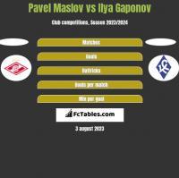 Pavel Maslov vs Ilya Gaponov h2h player stats