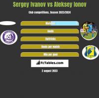 Sergey Ivanov vs Aleksiej Jonow h2h player stats