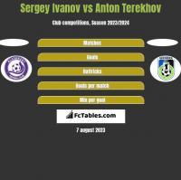 Sergey Ivanov vs Anton Terekhov h2h player stats
