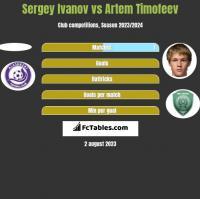 Sergey Ivanov vs Artem Timofeev h2h player stats