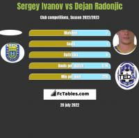 Sergey Ivanov vs Dejan Radonjić h2h player stats