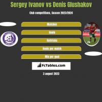 Sergey Ivanov vs Denis Glushakov h2h player stats