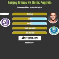 Sergey Ivanov vs Denis Popović h2h player stats