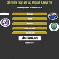Sergey Ivanov vs Khalid Kadyrov h2h player stats