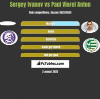 Sergey Ivanov vs Paul Viorel Anton h2h player stats
