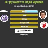 Sergey Ivanov vs Srdjan Mijailovic h2h player stats