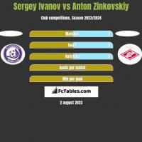 Sergey Ivanov vs Anton Zinkovskiy h2h player stats