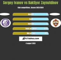 Sergey Ivanov vs Baktiyor Zaynutdinov h2h player stats