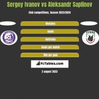 Sergey Ivanov vs Aleksandr Saplinov h2h player stats