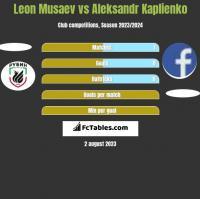 Leon Musaev vs Aleksandr Kaplienko h2h player stats
